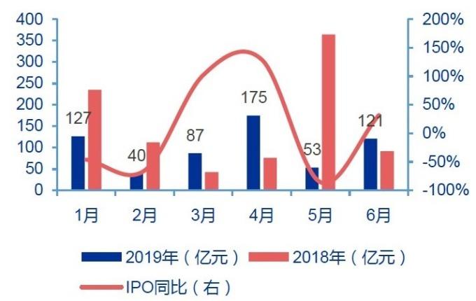 (圖: 申萬宏源) 6 月份中國 IPO 發行規模人民幣 121 億元,年增 32%。