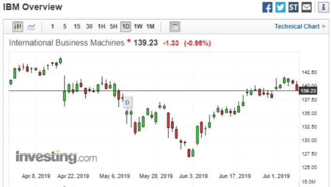 截稿前,IBM 盤中股價走勢圖。(圖片:investing)