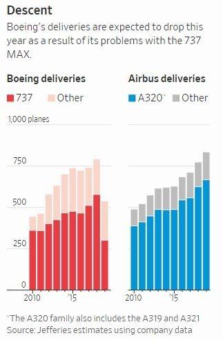 波音與空巴過去十年來互為彼此最大競爭對手 (圖片: 華爾街日報)