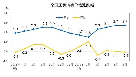 圖: 中國統計局