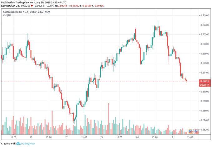 澳幣兌美元 4 小時圖 (圖表取自 tradingview)