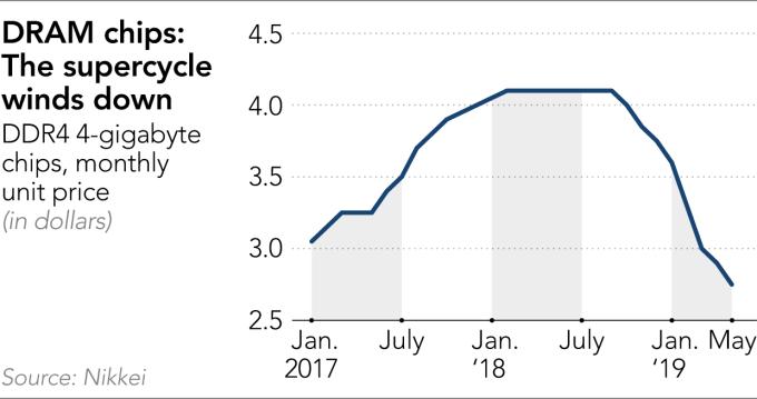 DRAM 價格由峰值大跌 (圖表取自日經亞洲評論)