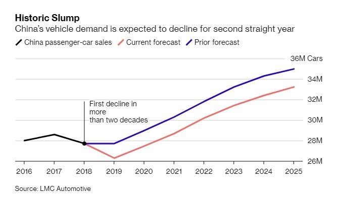 中國汽車銷售表現疲弱。(圖:翻攝自彭博)