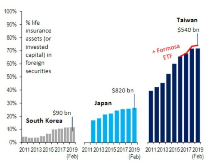 亞洲壽險業持有外國資產佔比,台灣壽險業 (深藍) 持有的外國資產已超出監管局上限 45%。(圖片:翻攝:花旗研究、Marketwatch)