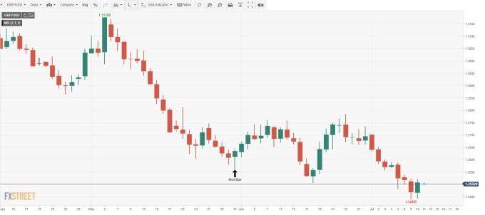 GBP/USD 日線 (來源:FXSTREET)