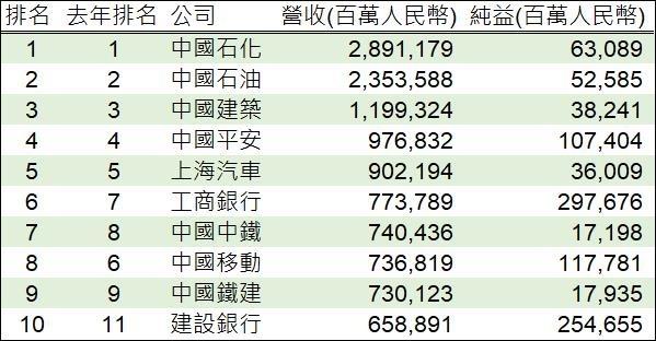 資料來源: 財富,鉅亨網製表