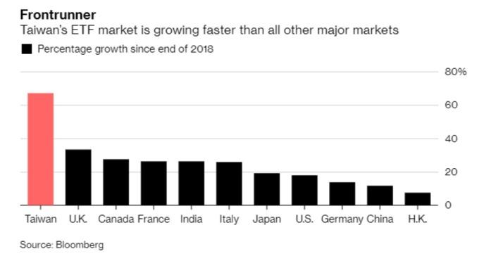 台灣今年 ETF 規模成長幅度超過世界其他國家 (來源: Bloomberg)