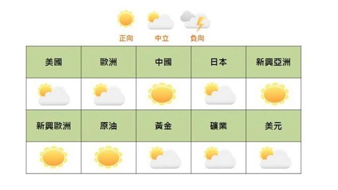 國泰證7月對新興市場如中國、新興亞洲和新興歐洲持「正向」看法。(圖:國泰證提供)