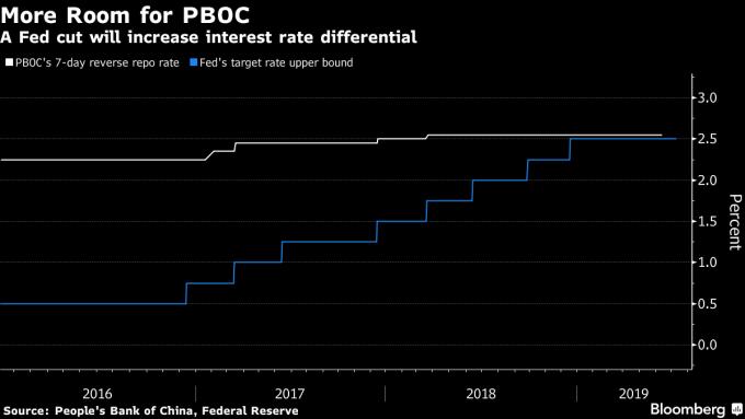 白: 中國 7 天期逆回購利率 藍:美國基準利率 (來源:Bloomberg)