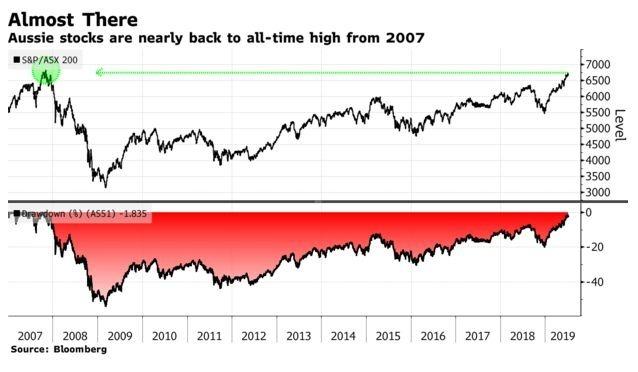 今年澳股漲勢已達 18%,創近 10 年新高 (圖:Bloomberg)