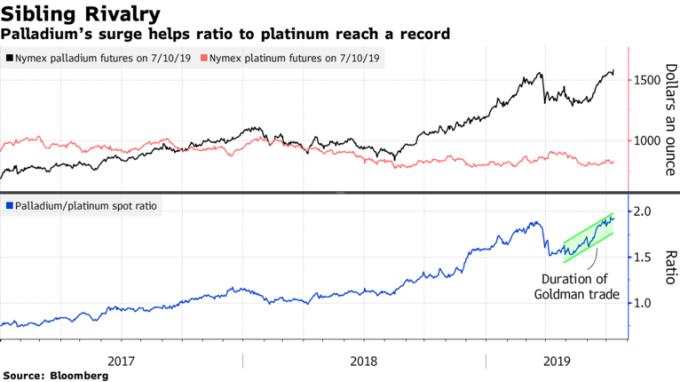 鈀金漲至新高帶動鈀 / 鉑比例走高走高。(來源:Bloomberg)