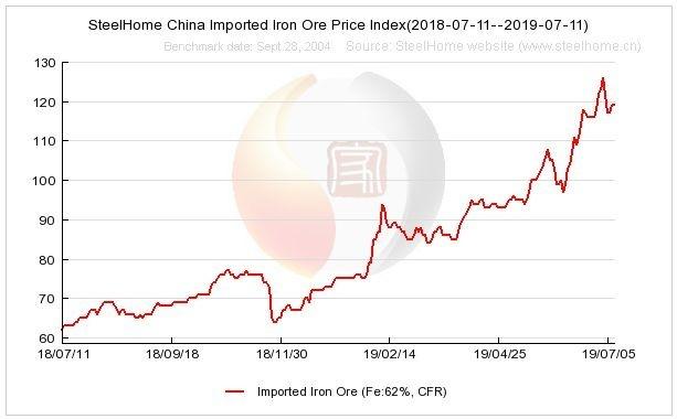 近一年來中國進口鐵礦石價格走勢 (圖:SteelHome)