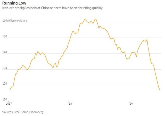 中國港口鐵礦石存量迅速萎縮 (圖:SteelHome&Bloomberg)