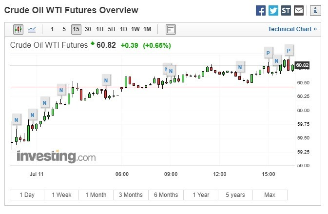 西德州中級原油期貨上漲。(圖:翻攝自 Investing.com)
