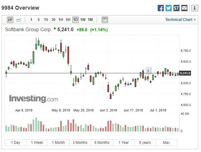 軟體銀行股價走勢 (圖:Investing.com)