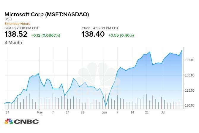 微軟3個月股票走勢