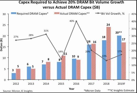 DRAM實際資本支出與預期支出(圖片:IC Insights)