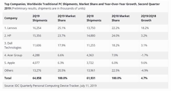 Q2 全球各大廠 PC 出貨量 (圖片: IDC)
