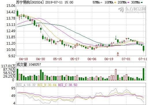 圖: 東方財富網, 蘇寧易購股價日線圖