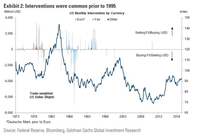 過去美國干預並不罕見 (圖表取自 Market Watch)
