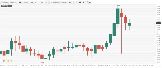 USD/SGD 15 分鐘線 (來源:FXSTREET)