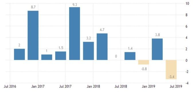 新加坡 GDP 年化季增率 (來源: Trading economics)
