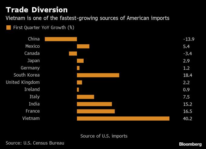 越南出口美國在第一季快速成長 (圖表取自彭博)