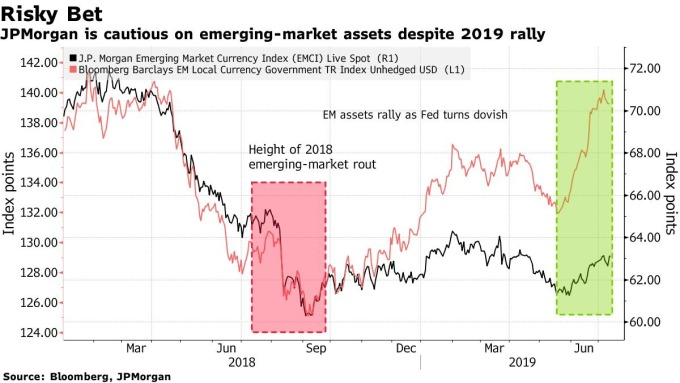 黑:摩根大通新興市場貨幣指數 紅:巴克萊新興市場公債總回報指數 圖片:Bloomberg