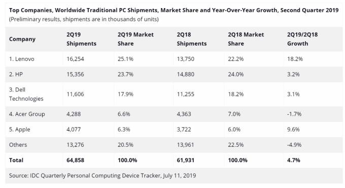 IDC 統計 Q2 全球 PC 市場出貨狀況。(圖: 擷取自 IDC)