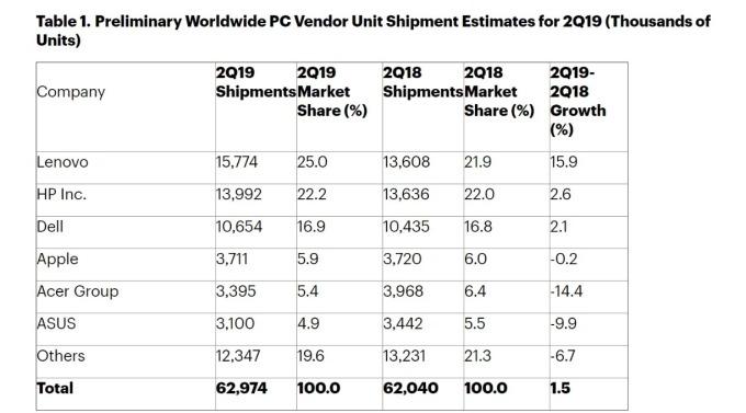 Gartner 統計 Q2 全球 PC 出貨狀況。(圖: 擷取自 Gartner)