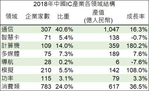 資料來源: 中國半導體協會, 鉅亨網製表