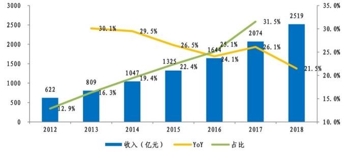 (資料來源: 中國半導體協會) 中國 IC 設計產業產值及占全球比重