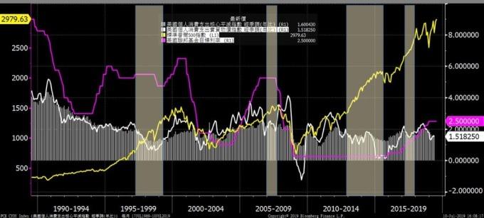 柱狀圖:消費者物價指數(CPI);白色:美國個人消費支出核心平減指數(PCE);粉紅色:美國聯邦基金目標利率