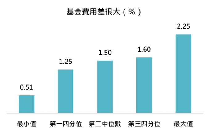 資料來源:MorningStar,「鉅亨買基金」整理,資料截至 2019/7/9。上表為晨星美國大型均衡型股票類別中台灣核備可銷售的主級別基金資料統計而得。
