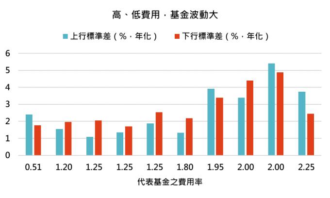 資料來源:MorningStar,「鉅亨買基金」整理,資料期間 2014/7 – 2019/6。上表為晨星美國大型均衡型股票類別中台灣核備可銷售的主級別基金資料,依照費用率高低取前五位做代表。
