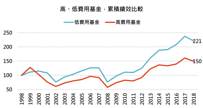 資料來源:Rosstat,「鉅亨買基金」整理,資料截至 1998 - 2018。此處低費用基金是指晨星美國大型均衡型股票類別基金中費用前 20% 低的基金,高費用基金是指費用前 20% 高的基金。包含已被消滅之基金。此資料僅為歷史數據模擬回測,不為未來投資獲利之保證,在不同指數走勢、比重與期間下,可能得到不同數據結果。