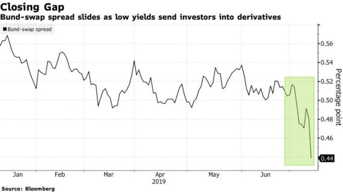 債券低收益率驅使投資人轉進衍生性商品,債券掉期利差加速下滑。(來源:Bloomberg)
