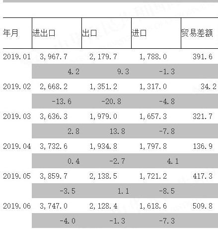 資料來源: 中國海關總署