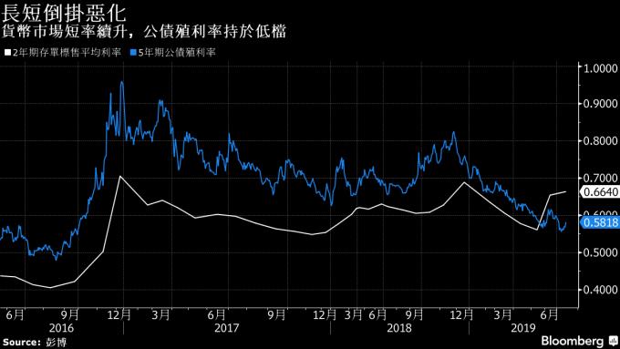白:2年期存單標售平均利率 藍:5年期公債殖利率 圖片:Bloomberg