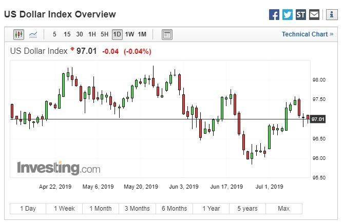 美元指數下跌。(圖:翻攝自 Investing.com)