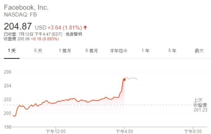 臉書股價 (來源: Google)
