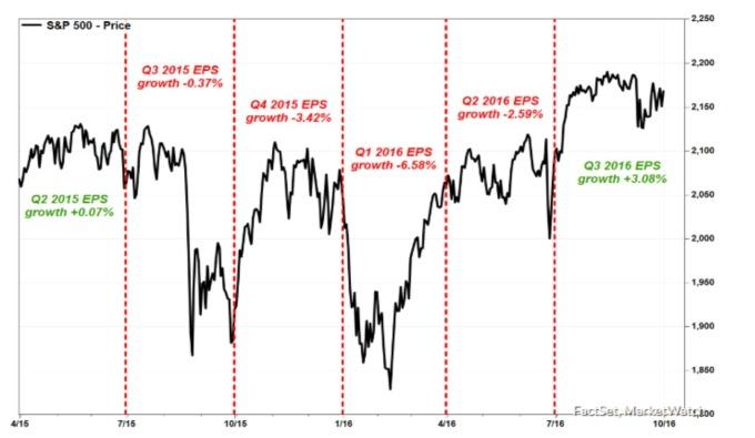 S&P500 2015 2016 年獲利與股價走勢 (來源: FactSet MarketWatch)