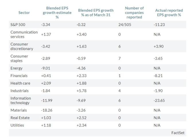 S&P500 第二季 EPS 預估與實際值 (來源: FactSet MarketWatch)