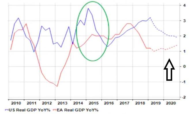 藍:美國經濟成長年增率 紅:歐洲經濟成長年增率 (來源:CITI)