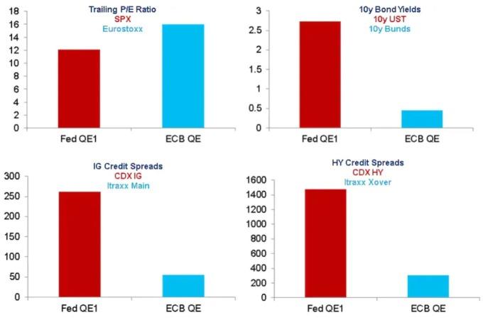 美國 QE1 實行時期(紅)與歐洲 QE 實行時期(藍)股價、殖利率、投資級債利差、高收益債利差之比較(來源:CITI)