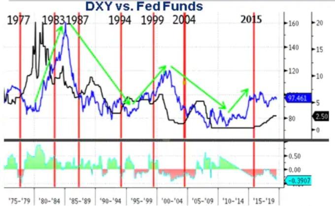 黑:聯準會基準利率 藍:美元指數 (來源:CITI)