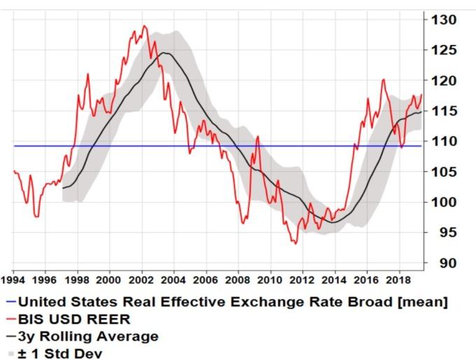 紅:美元有效匯率 藍:1994 年以來均值 黑:3 年動態平均值 (來源:花旗)