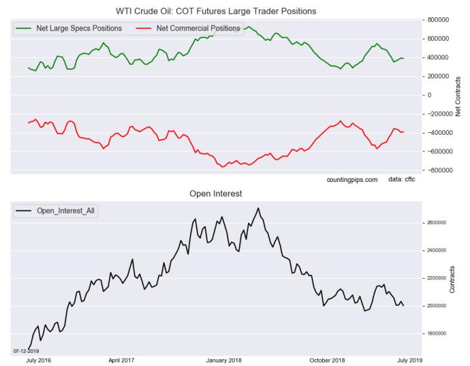 WTI 原油期貨持倉變化 (圖表取自 countingpips.com)