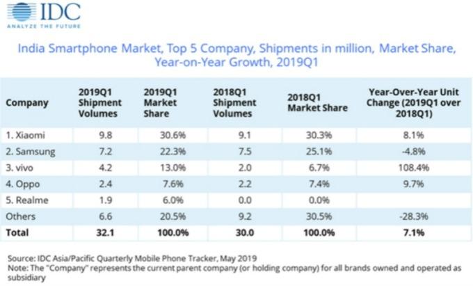 IDC 最新報告顯示,今年第一季諸如小米、Vivoc 和 Oppo 等中國手機品牌仍成為印度消費者的主要首選。(圖片:IDC)