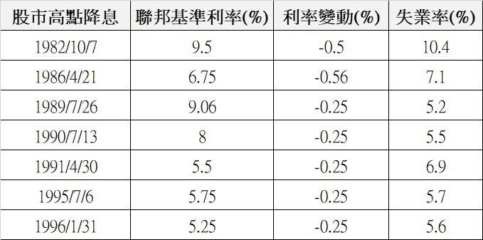 1982 年來 聯準會在 S&P500 高點降息的紀錄與當時失業率 (來源:MarketWatch cnyes 製表)